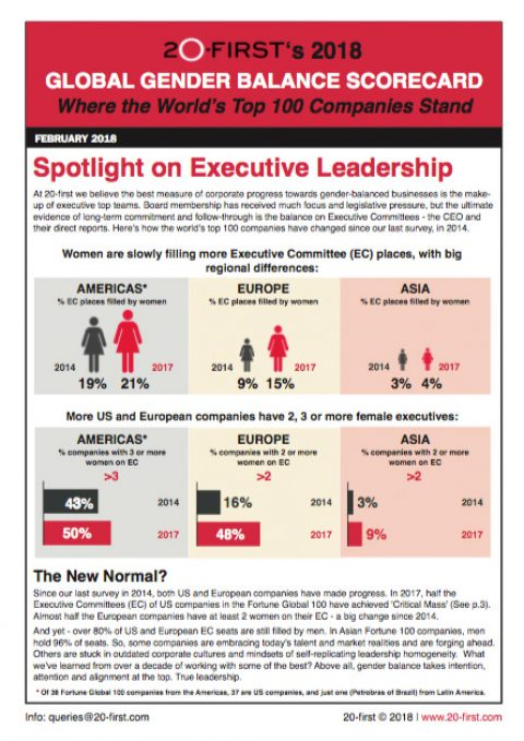 Global Gender Balance Scorecard